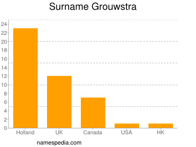 Surname Grouwstra