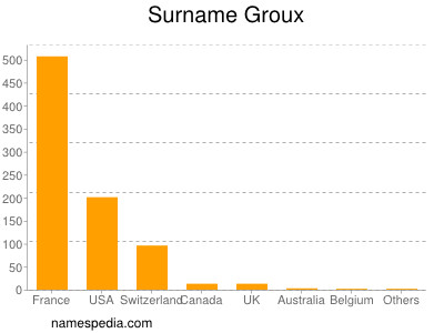 Surname Groux