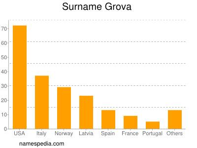 Surname Grova