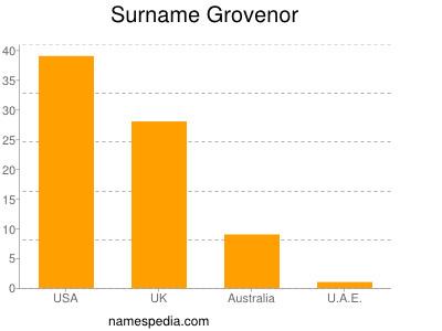 Surname Grovenor