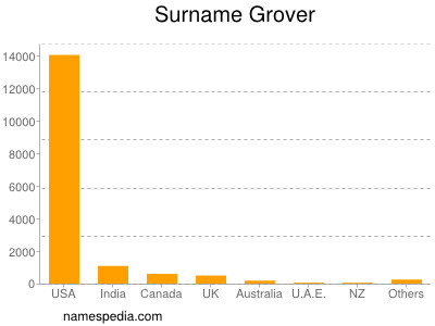 Surname Grover