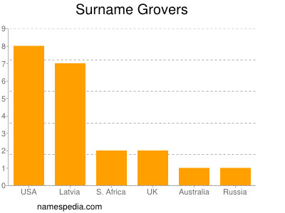 Surname Grovers