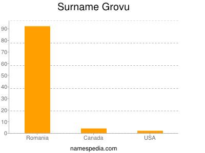 Surname Grovu
