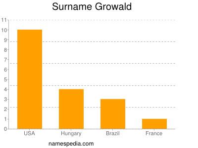 Surname Growald