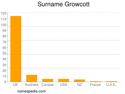 Surname Growcott