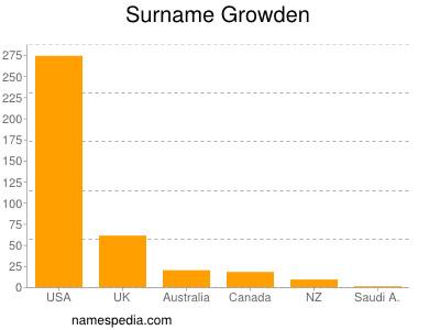 Surname Growden
