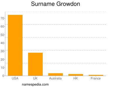 Surname Growdon