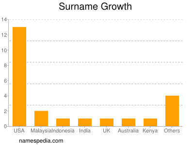 Surname Growth