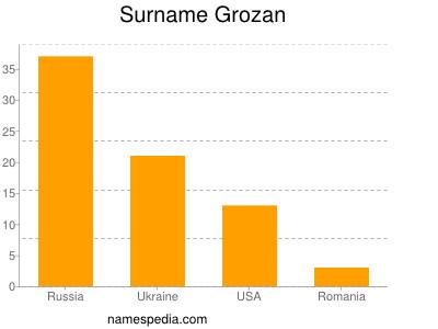 Surname Grozan