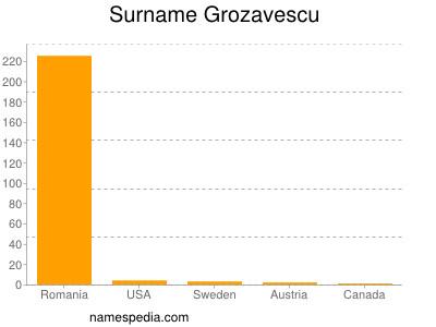 Surname Grozavescu