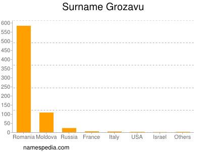 Surname Grozavu