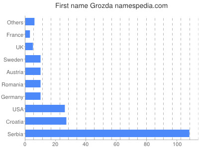 Given name Grozda