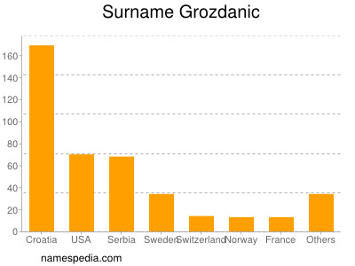 Surname Grozdanic