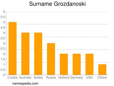 Surname Grozdanoski