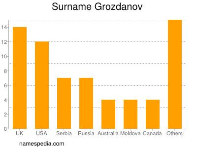Surname Grozdanov