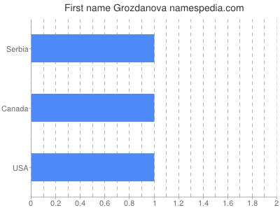 Given name Grozdanova