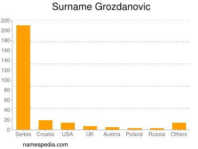 Surname Grozdanovic