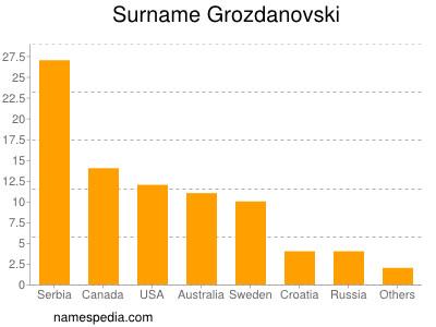 Surname Grozdanovski