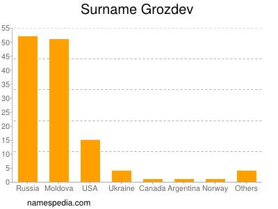 Surname Grozdev