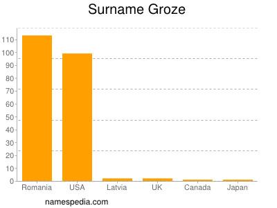 Surname Groze