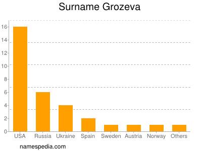 Surname Grozeva
