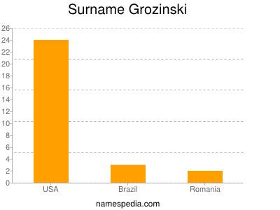 Surname Grozinski