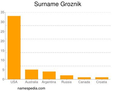Surname Groznik