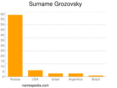 Surname Grozovsky
