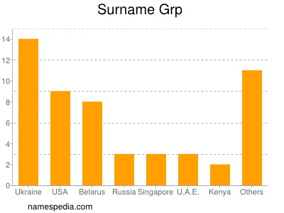 Surname Grp