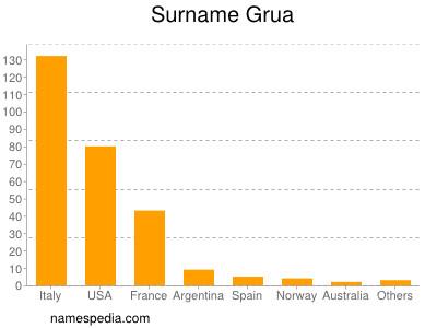 Surname Grua