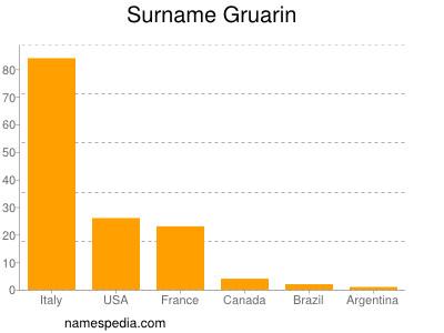 Surname Gruarin