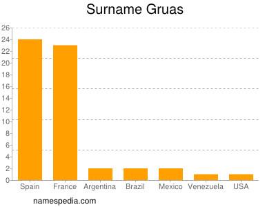 Surname Gruas