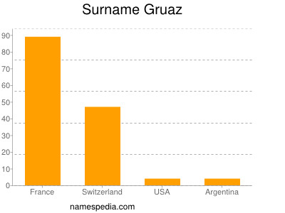 Surname Gruaz