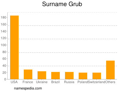 Surname Grub