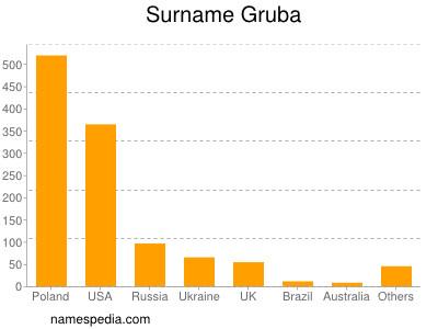 Surname Gruba