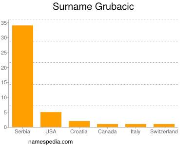 Surname Grubacic