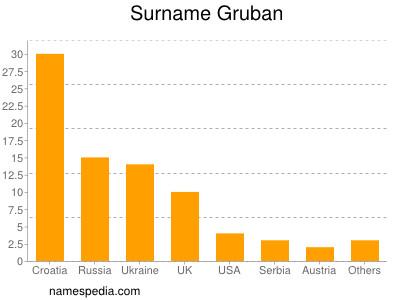 Surname Gruban
