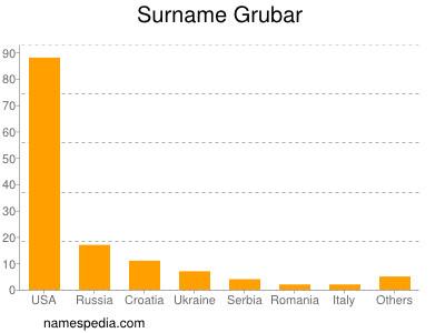 Surname Grubar