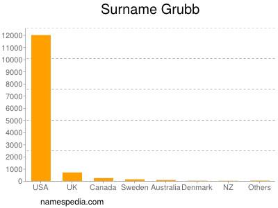 Surname Grubb