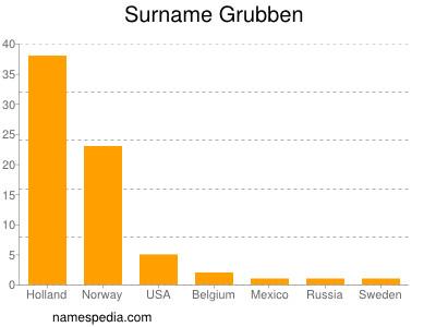 Surname Grubben
