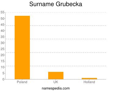Surname Grubecka