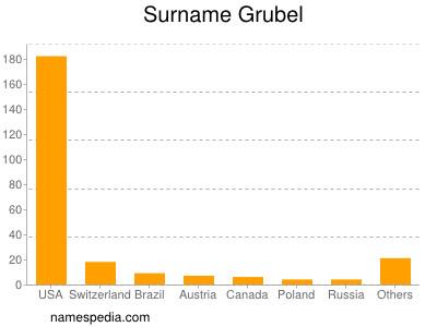 Surname Grubel