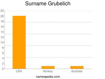 Surname Grubelich