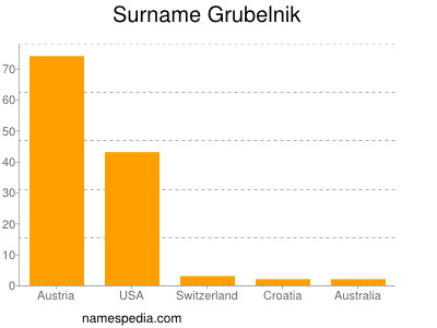 Surname Grubelnik