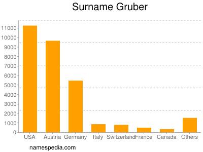Surname Gruber