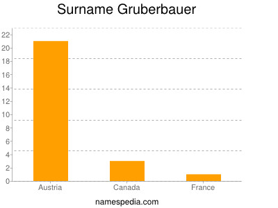 Surname Gruberbauer