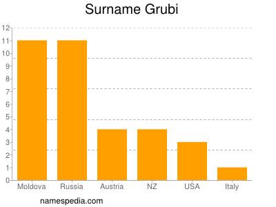 Surname Grubi