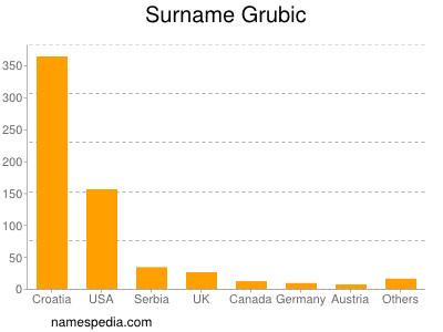 Surname Grubic