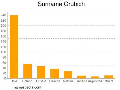 Surname Grubich