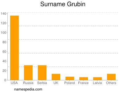 Surname Grubin